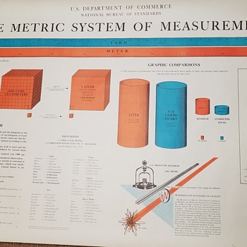1961 U.S. Dept. Of Commerce Metric System Poster - Posters and Prints