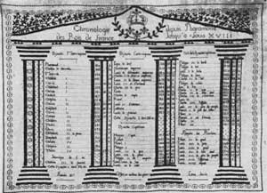 Illustration III: Rulers of France in Needlework: This sampler of royal Gallic genealogy, done in 1817, stops abruptly with Louis XVIII without dates. The house of Bonaparte is totally ignored. By the time this was worked, the Corsican was safely confined on the island of St. Helena and his dynastic desires and dreams of conquest were ended.
