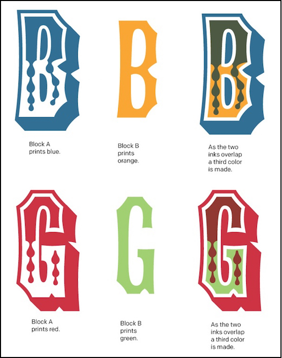 This graphic from Virgin Wood Type shows how two colors and pieces of wood type can be combined to produce a third color and give a letter depth on a page.